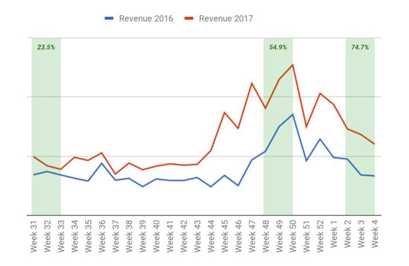 Revenue from organic traffic to category pages 2016 vs 2017