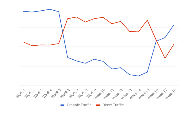 Organic traffic to the homepage vs. direct traffic to the homepage