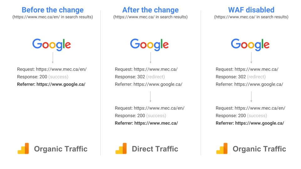 Traffic source attribution